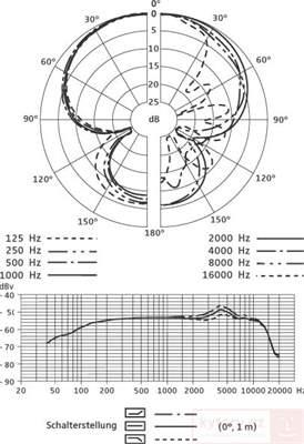 SENNHEISER e 906 Dynamický nástrojový mikrofon