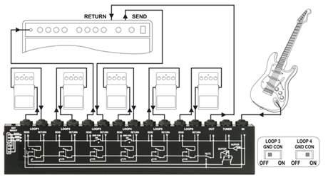 G-LAB 6x Loop Extension 6LE Speciální přepínač
