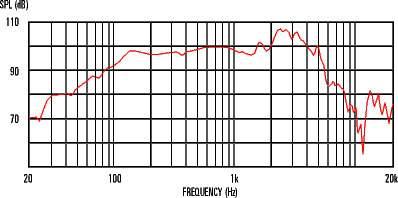 CELESTION SEVENTY 80 16ohm 80W Reproduktor