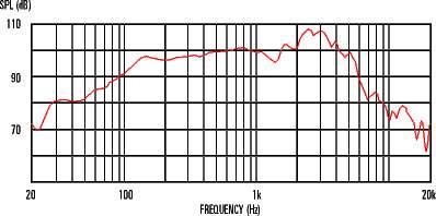 CELESTION Classic Lead 80 16Ohm Reproduktor