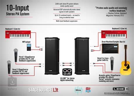 LINE 6 StageSource L3t Aktivní reprobox