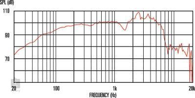CELESTION G12H-75 Creamback 16Ohm Reproduktor