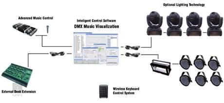 SOH DMX PIPE & Music Visualization 1024 Art-Net USB DMX interface