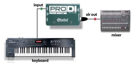 RADIAL ENGINEERING ProDI DI Box
